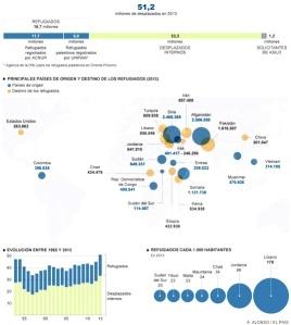 Origen y destinos de los 51,2 millones de refugiados en el mundo. (País de origen: azul; destino de los refugiados: naranja). Fuentes: A. Alonso del diario El País.